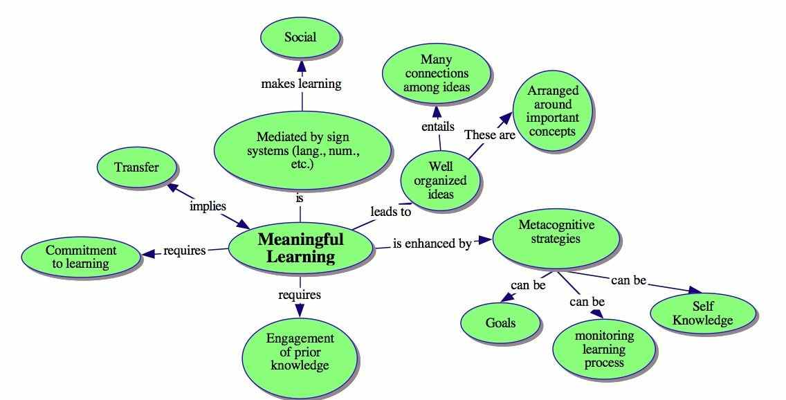 Concept Mapping Center For Teaching And Learning