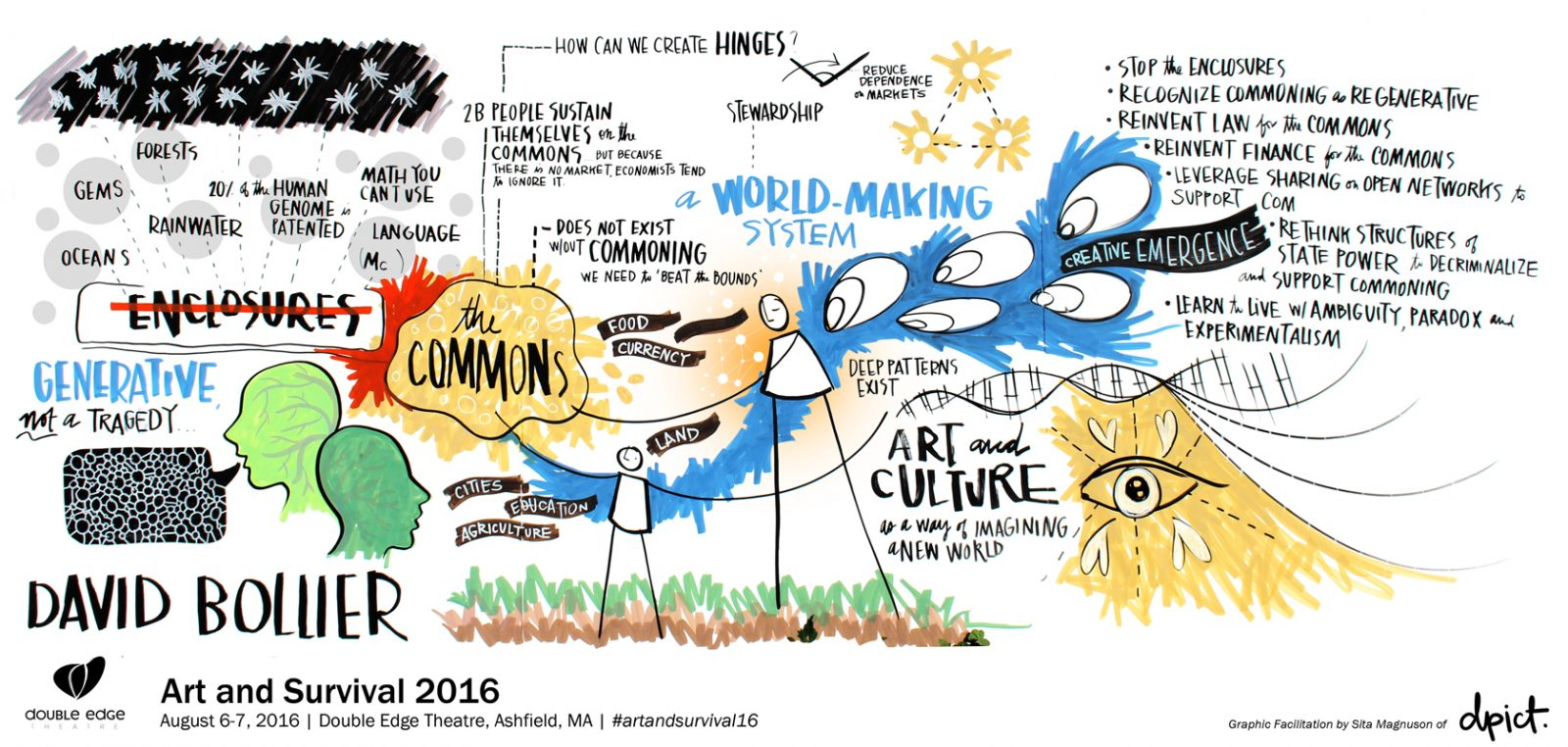 graphic facilitation notes on the commons