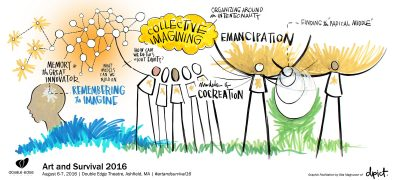 graphic facilitation notes on collective imagining
