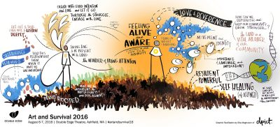 graphic facilitation notes on feeling alive and aware