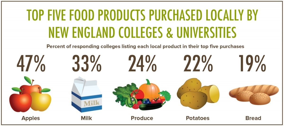 graphic of top 5 food products purchased locally by NE colleges and universities